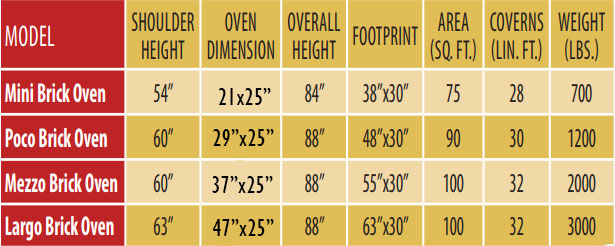 Outdoor Brick Oven Specs from Round Grove Products